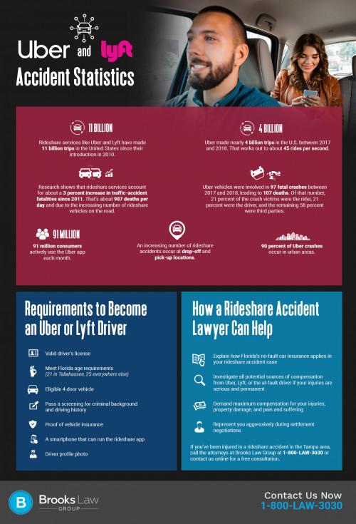 brookslawgroup-uber-and-lyft-crash-stats-infographic-28771524-a.jpg